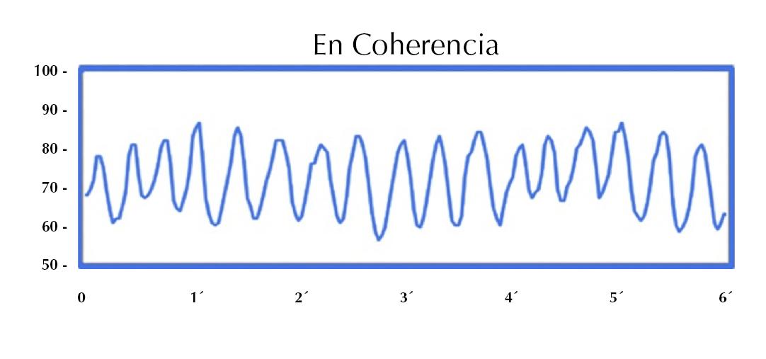 En Coherencia Cardiaca Espacio Coaching VFC