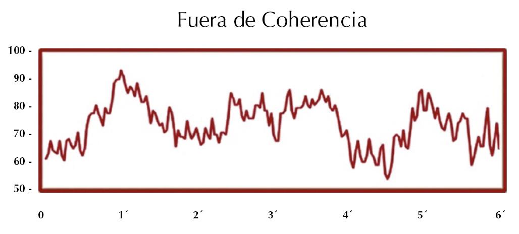Fuera Coherencia Cardiaca Espacio Coaching VFC
